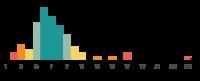 Chart mit Verteilung der Teams nach Größe